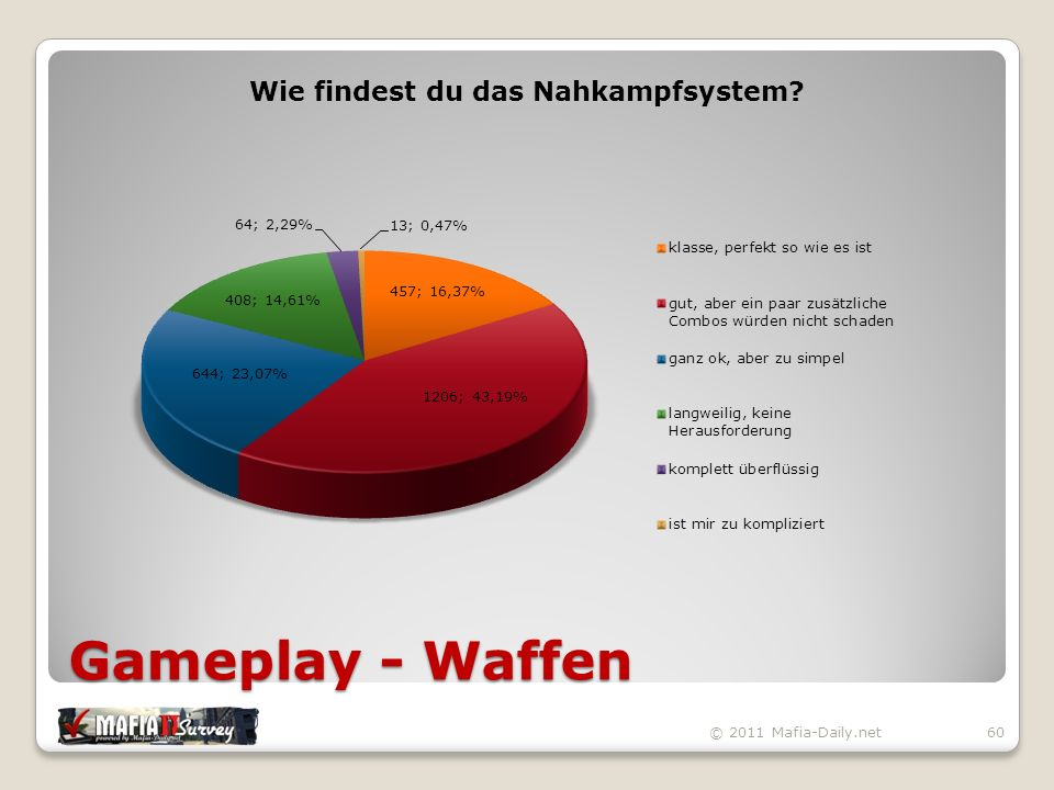 Gameplay - Waffen © 2011 Mafia-Daily.net60