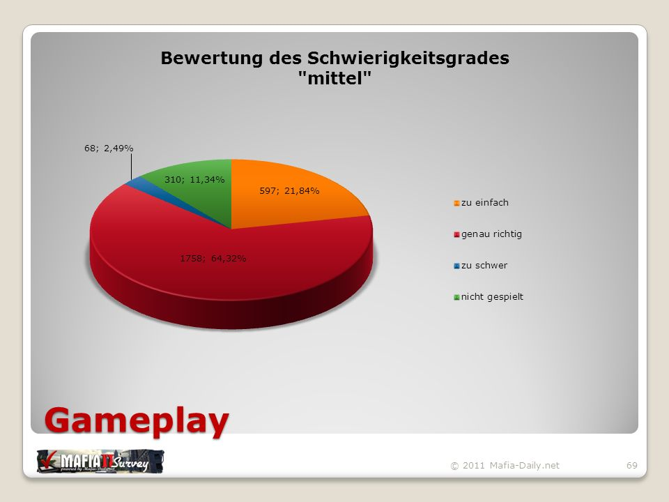 Gameplay © 2011 Mafia-Daily.net69