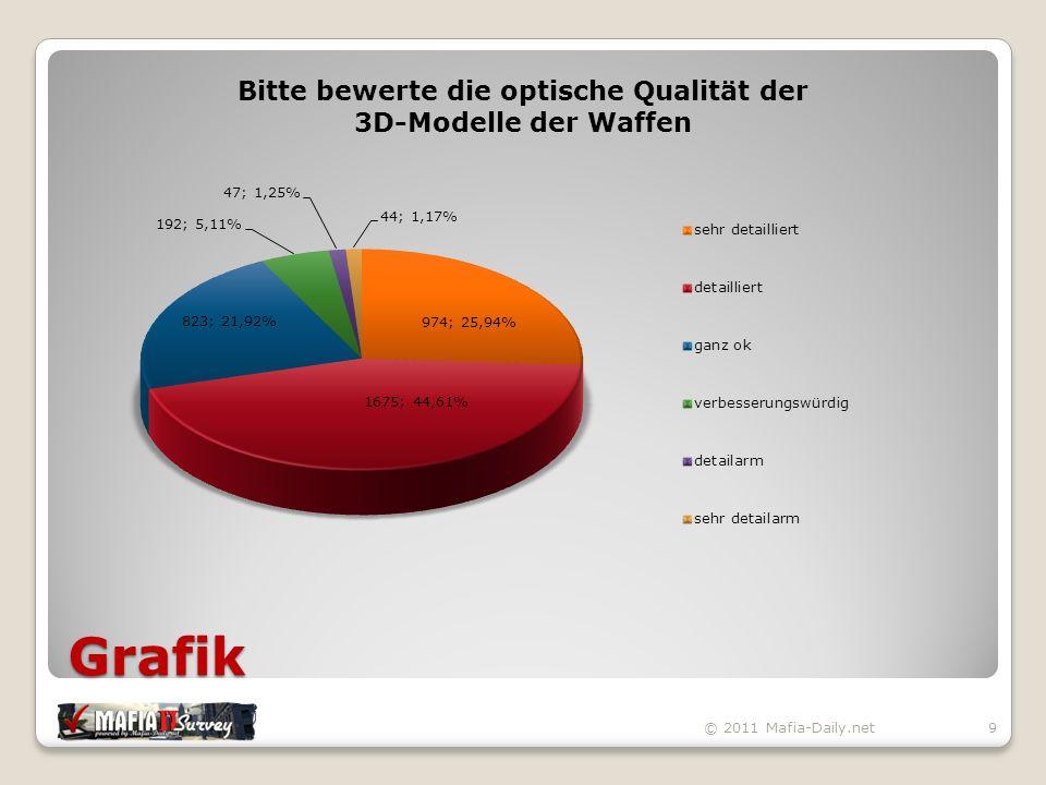 Statistik © 2011 Mafia-Daily.net100