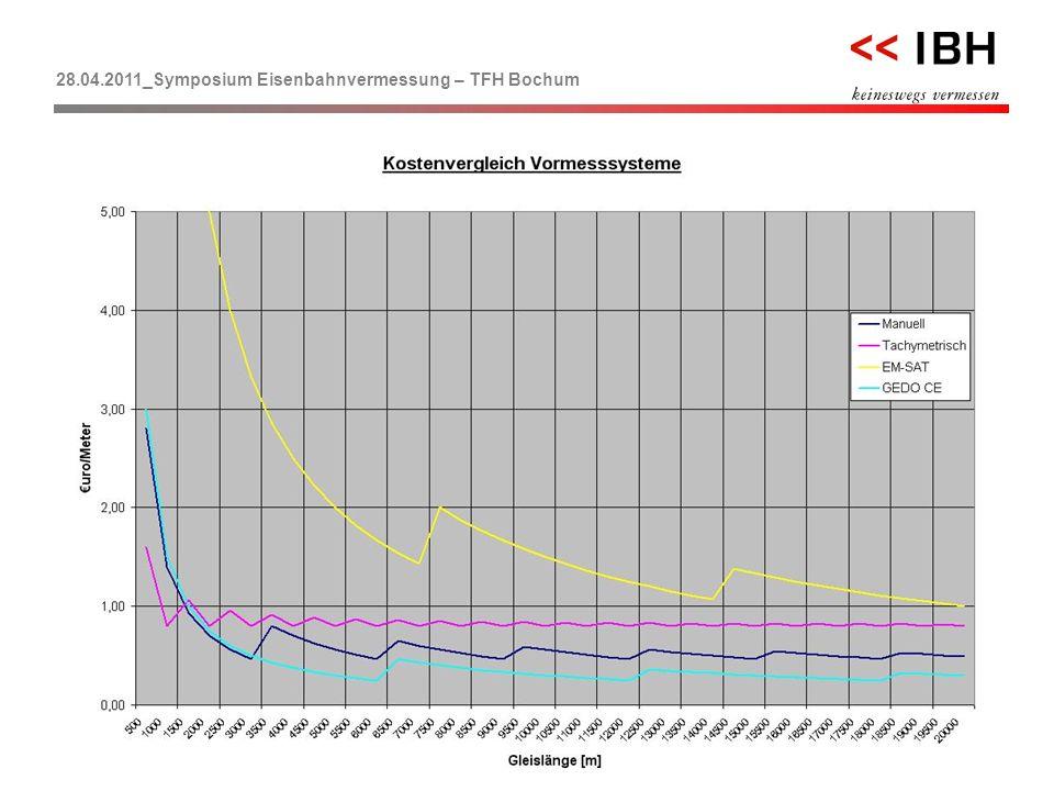 28.04.2011_Symposium Eisenbahnvermessung – TFH Bochum << 23 F.Morgen …ein kurzer Vergleich für die Zukunft!