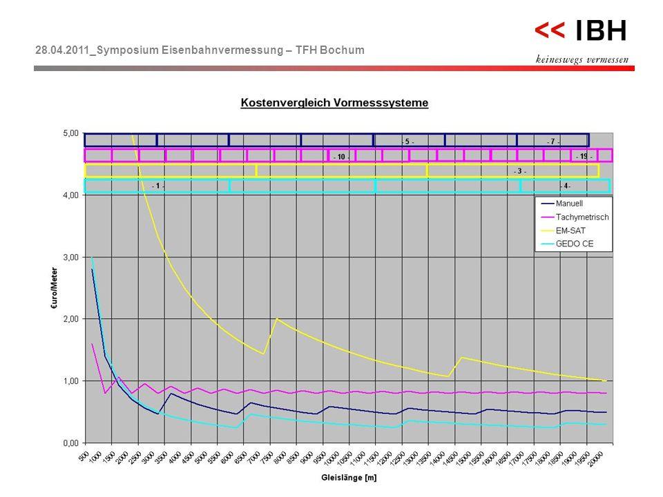 28.04.2011_Symposium Eisenbahnvermessung – TFH Bochum << 24 F.Morgen …ein kurzer Vergleich für die Zukunft!