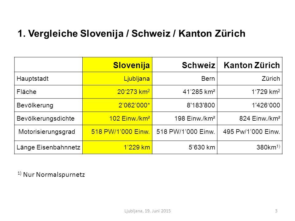 SlovenijaSchweizKanton Zürich HauptstadtLjubljanaBernZürich Fläche20'273 km 2 41'285 km²1'729 km 2 Bevölkerung2'062'000*8 183 8001 426'000 Bevölkerungsdichte102 Einw./km²198 Einw./km²824 Einw./km² Motorisierungsgrad518 PW/1'000 Einw.