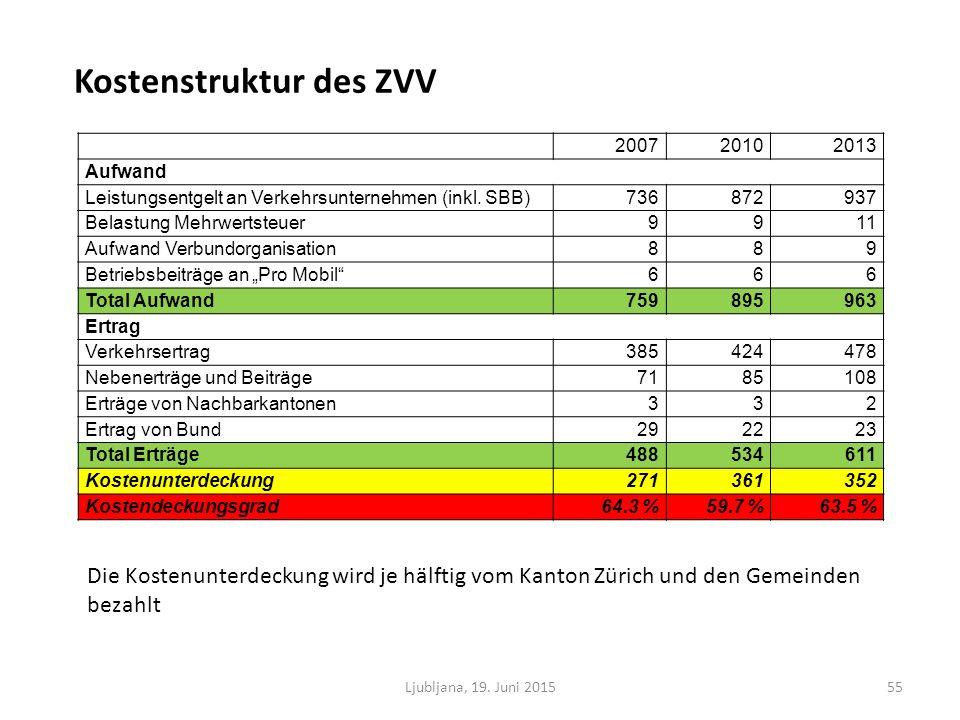 200720102013 Aufwand Leistungsentgelt an Verkehrsunternehmen (inkl.