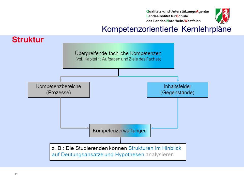 Struktur Kompetenzerwartungen z. B.: Die Studierenden können Strukturen im Hinblick auf Deutungsansätze und Hypothesen analysieren. Kompetenzbereiche