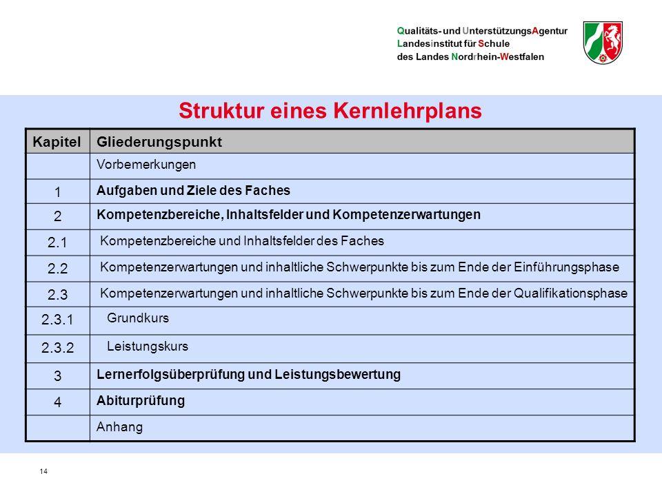 KapitelGliederungspunkt Vorbemerkungen 1 Aufgaben und Ziele des Faches 2 Kompetenzbereiche, Inhaltsfelder und Kompetenzerwartungen 2.1 Kompetenzbereiche und Inhaltsfelder des Faches 2.2 Kompetenzerwartungen und inhaltliche Schwerpunkte bis zum Ende der Einführungsphase 2.3 Kompetenzerwartungen und inhaltliche Schwerpunkte bis zum Ende der Qualifikationsphase 2.3.1 Grundkurs 2.3.2 Leistungskurs 3 Lernerfolgsüberprüfung und Leistungsbewertung 4 Abiturprüfung Anhang 14 Struktur eines Kernlehrplans