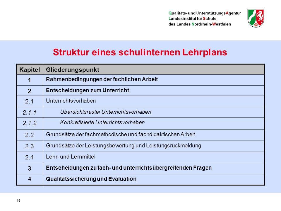 18 Struktur eines schulinternen Lehrplans KapitelGliederungspunkt 1 Rahmenbedingungen der fachlichen Arbeit 2 Entscheidungen zum Unterricht 2.1 Unterr