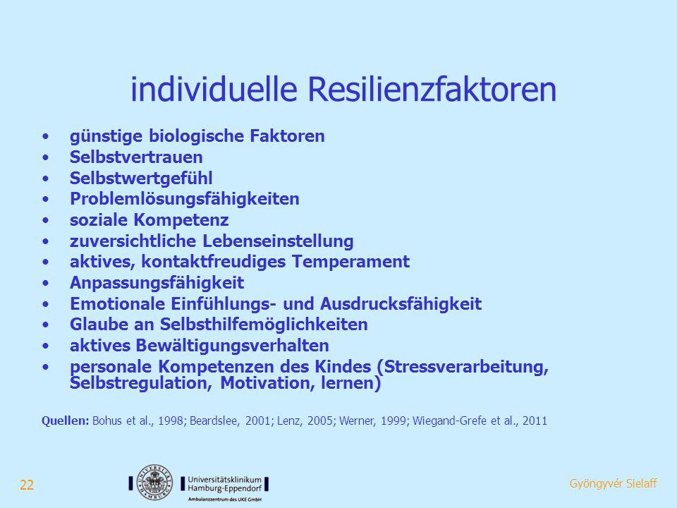 22 Gyöngyvér Sielaff individuelle Resilienzfaktoren günstige biologische Faktoren Selbstvertrauen Selbstwertgefühl Problemlösungsfähigkeiten soziale Kompetenz zuversichtliche Lebenseinstellung aktives, kontaktfreudiges Temperament Anpassungsfähigkeit Emotionale Einfühlungs- und Ausdrucksfähigkeit Glaube an Selbsthilfemöglichkeiten aktives Bewältigungsverhalten personale Kompetenzen des Kindes (Stressverarbeitung, Selbstregulation, Motivation, lernen) Quellen: Bohus et al., 1998; Beardslee, 2001; Lenz, 2005; Werner, 1999; Wiegand-Grefe et al., 2011