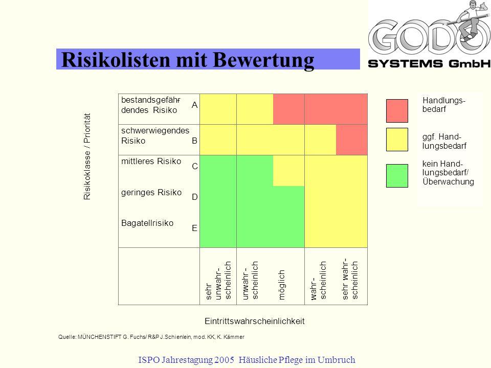Risikolisten mit Bewertung Quelle: MÜNCHENSTIFT G.