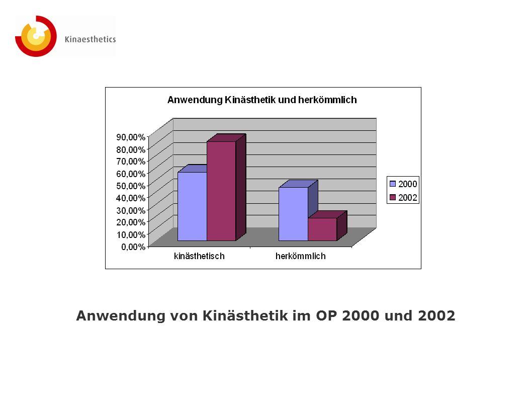 Anwendung von Kinästhetik im OP 2000 und 2002