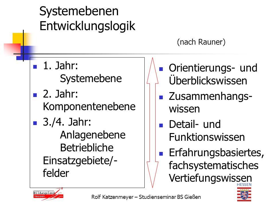 Rolf Katzenmeyer – Studienseminar BS Gießen Systemebenen Entwicklungslogik (nach Rauner) 1.