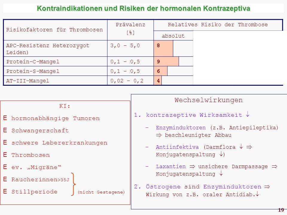 19 Kontraindikationen und Risiken der hormonalen Kontrazeptiva Risikofaktoren für Thrombosen Prävalenz [%] Relatives Risiko der Thrombose absolut+ orale Kontrazeptiva APC-Resistenz Heterozygot (Faktor V Leiden) 3,0 – 5,0835 Protein-C-Mangel0,1 – 0,5915 Protein-S-Mangel0,1 – 0,568 AT-III-Mangel0,02 – 0,2432 KI:  hormonabhängige Tumoren  Schwangerschaft  schwere Lebererkrankungen  Thrombosen  ev.