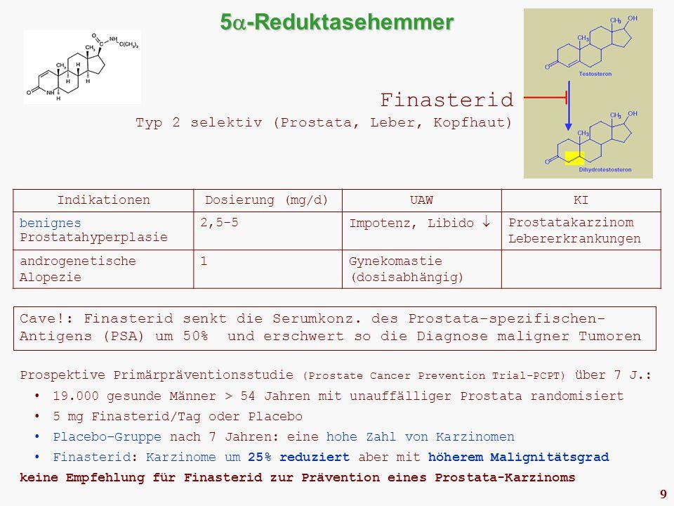 9 5  -Reduktasehemmer Finasterid Typ 2 selektiv (Prostata, Leber, Kopfhaut) IndikationenDosierung (mg/d)UAWKI benignes Prostatahyperplasie 2,5-5 Impotenz, Libido  Prostatakarzinom Lebererkrankungen androgenetische Alopezie 1Gynekomastie (dosisabhängig) Cave!: Finasterid senkt die Serumkonz.