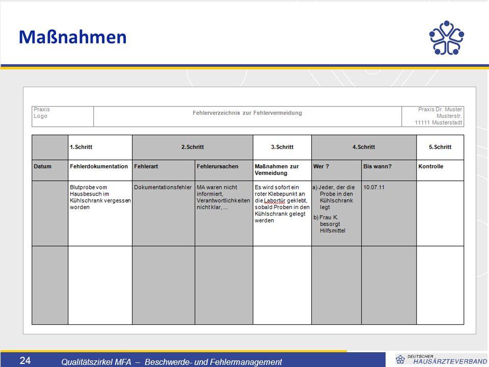 Titelmasterformat durch Klicken bearbeiten  Textmasterformate durch Klicken bearbeiten  Zweite Ebene  Dritte Ebene –Vierte Ebene »Fünfte Ebene 24 Qualitätszirkel MFA – Beschwerde- und Fehlermanagement Maßnahmen