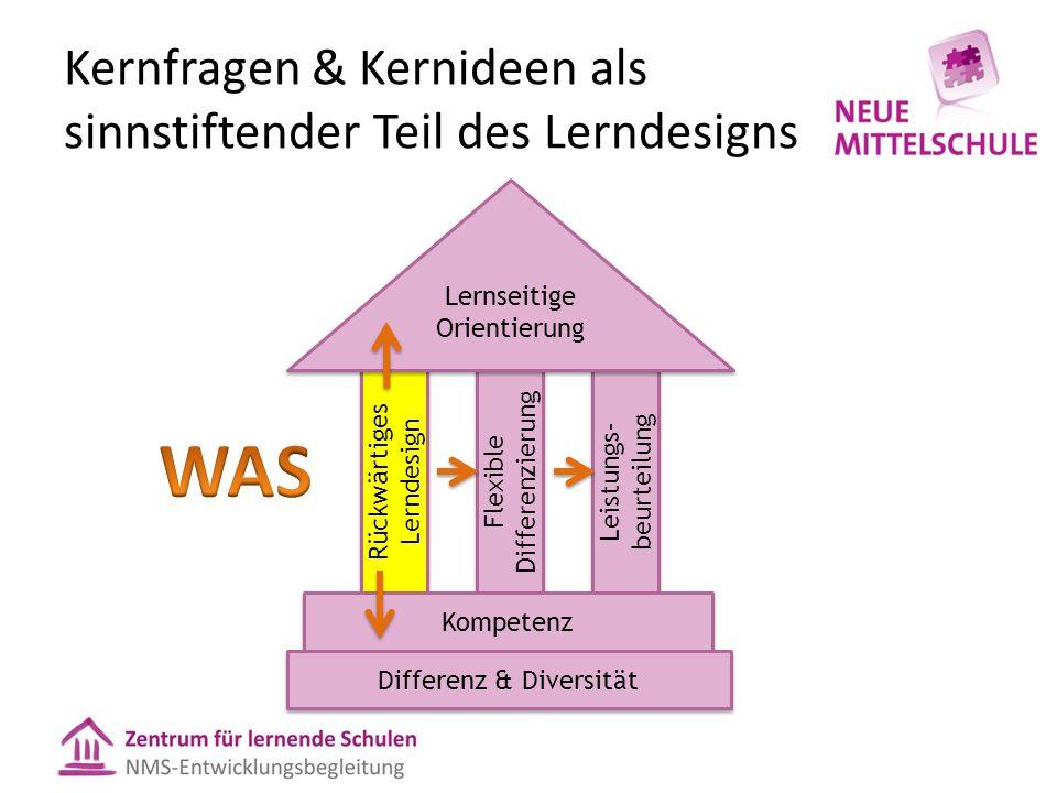 Kernfragen & Kernideen als sinnstiftender Teil des Lerndesigns Rückwärtiges Lerndesign Flexible Differenzierung Leistungs- beurteilung Kompetenz Lernseitige Orientierung Differenz & Diversität