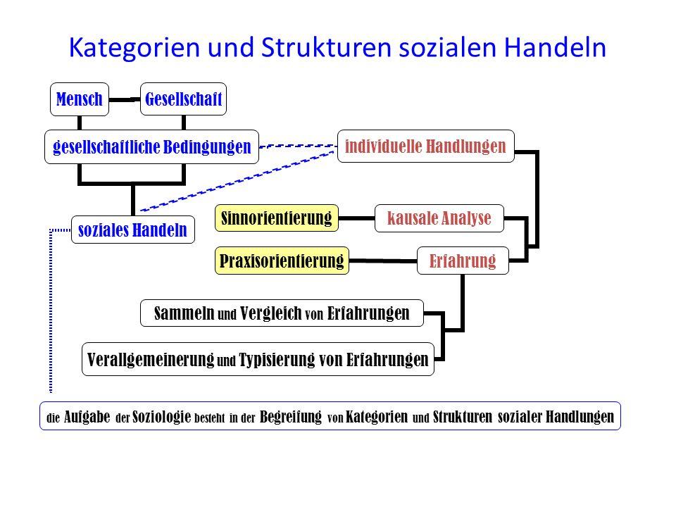 Kategorien und Strukturen sozialen Handeln