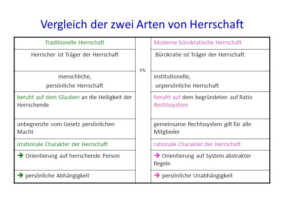 Vergleich der zwei Arten von Herrschaft Traditionelle Herrschaft vs. Moderne bürokratische Herrschaft Herrscher ist Träger der Herrschaft Bürokratie i