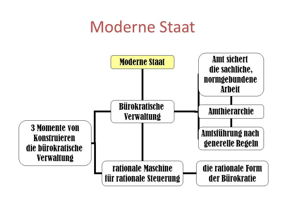 Moderne Staat 3 Momente von Konstruieren die bürokratische Verwaltung Bürokratische Verwaltung rationale Maschine für rationale Steuerung die rational