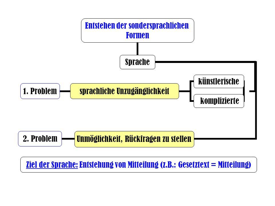 Sprache Entstehen der sondersprachlichen Formen 2. Problem 1. Problem komplizierte Ziel der Sprache: Entstehung von Mitteilung (z.B.: Gesetztext = Mit