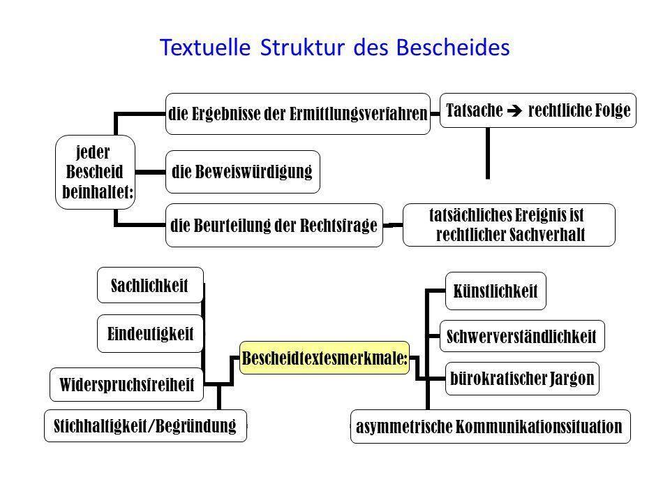 Textuelle Struktur des Bescheides jeder Bescheid beinhaltet: die Ergebnisse der Ermittlungsverfahren Widerspruchsfreiheit Bescheidtextesmerkmale: Sach