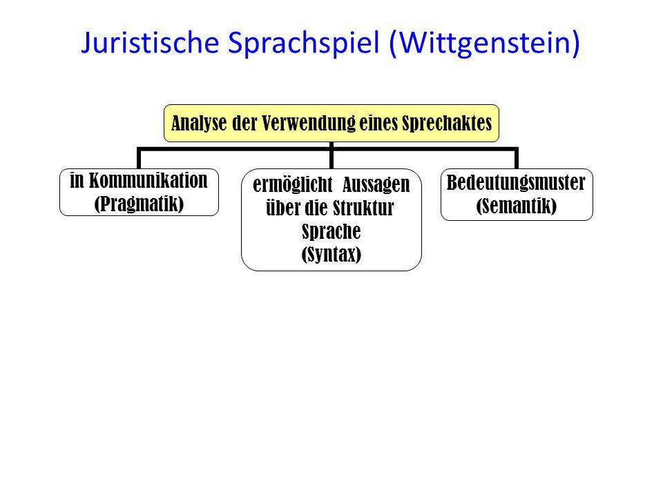 Juristische Sprachspiel (Wittgenstein) Analyse der Verwendung eines Sprechaktes in Kommunikation (Pragmatik) ermöglicht Aussagen über die Struktur Spr