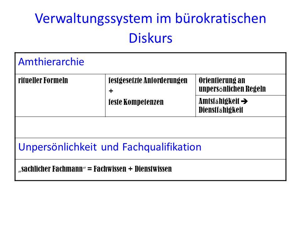 Verwaltungssystem im bürokratischen Diskurs Amthierarchie ritueller Formelnfestgesetzte Anforderungen + feste Kompetenzen Orientierung an unpers ö nli