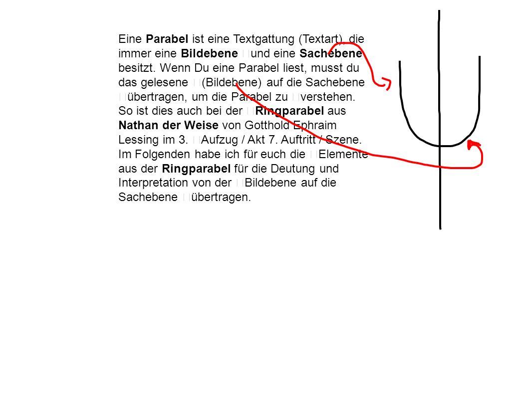 Eine Parabel ist eine Textgattung (Textart), die immer eine Bildebene und eine Sachebene besitzt.
