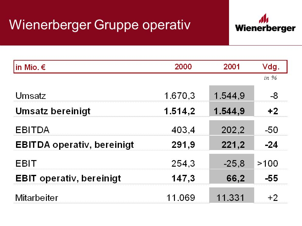 Wienerberger Gruppe operativ