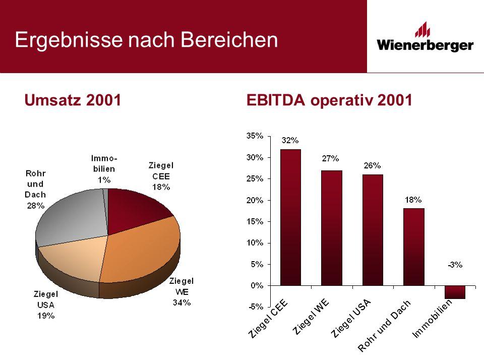 Ergebnisse nach Bereichen Umsatz 2001EBITDA operativ 2001