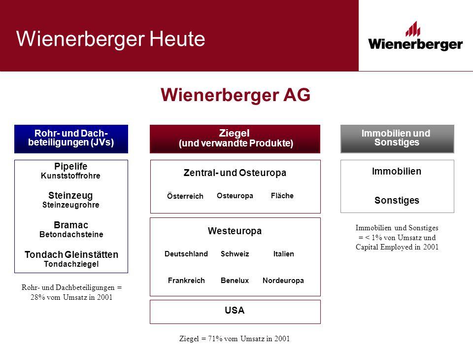 Wienerberger Heute Wienerberger AG Rohr- und Dachbeteiligungen = 28% vom Umsatz in 2001 Ziegel (und verwandte Produkte) USA Österreich FlächeOsteuropa Zentral- und Osteuropa DeutschlandItalienSchweiz Westeuropa FrankreichNordeuropaBenelux Immobilien und Sonstiges Immobilien Ziegel = 71% vom Umsatz in 2001 Immobilien und Sonstiges = < 1% von Umsatz und Capital Employed in 2001 Sonstiges Rohr- und Dach- beteiligungen (JVs) Bramac Betondachsteine Pipelife Kunststoffrohre Steinzeug Steinzeugrohre Tondach Gleinstätten Tondachziegel
