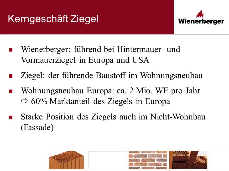 Kerngeschäft Ziegel Wienerberger: führend bei Hintermauer- und Vormauerziegel in Europa und USA Ziegel: der führende Baustoff im Wohnungsneubau Wohnungsneubau Europa: ca.