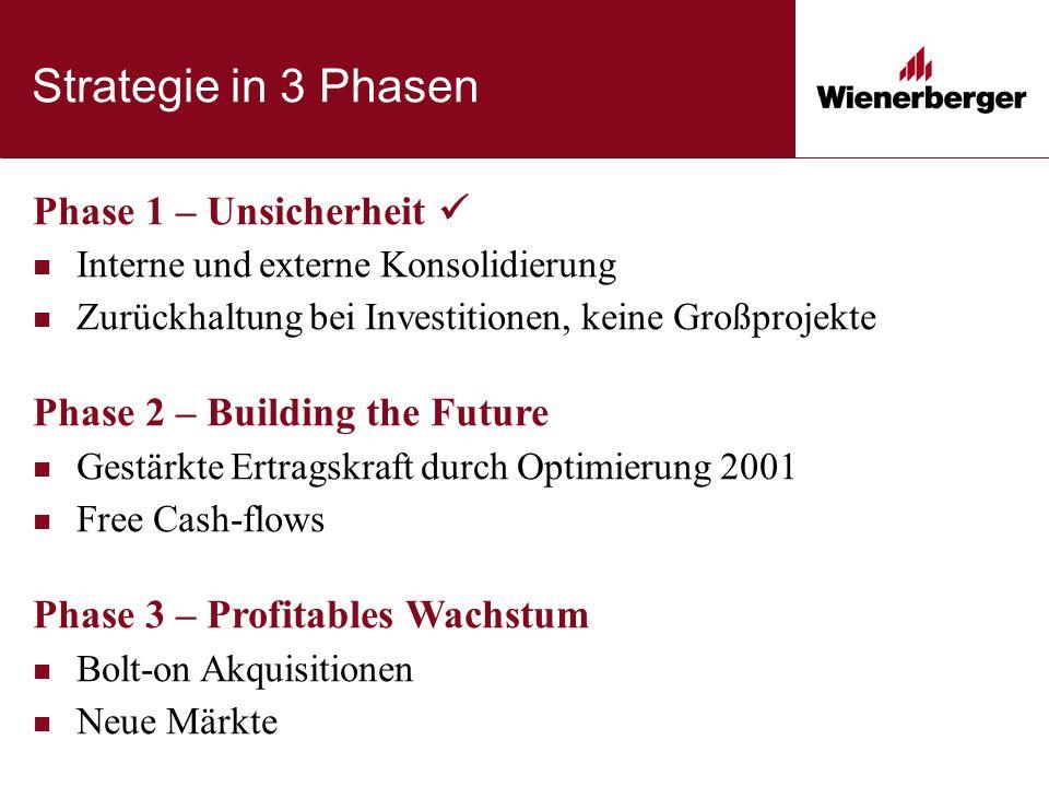 Strategie in 3 Phasen Phase 1 – Unsicherheit Interne und externe Konsolidierung Zurückhaltung bei Investitionen, keine Großprojekte Phase 2 – Building