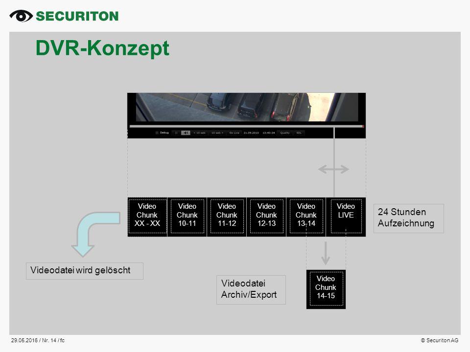 29.05.2016 / Nr. 14 /fc© Securiton AG DVR-Konzept Video Chunk XX - XX Video Chunk 10-11 Video Chunk 11-12 Video Chunk 12-13 Video Chunk 13-14 Video LI