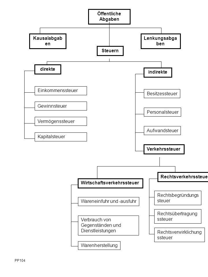 Steuerhoheit im horizontalen / vertikalen Verhältnis Kantone Bund Kanton Gemeinden PP-163