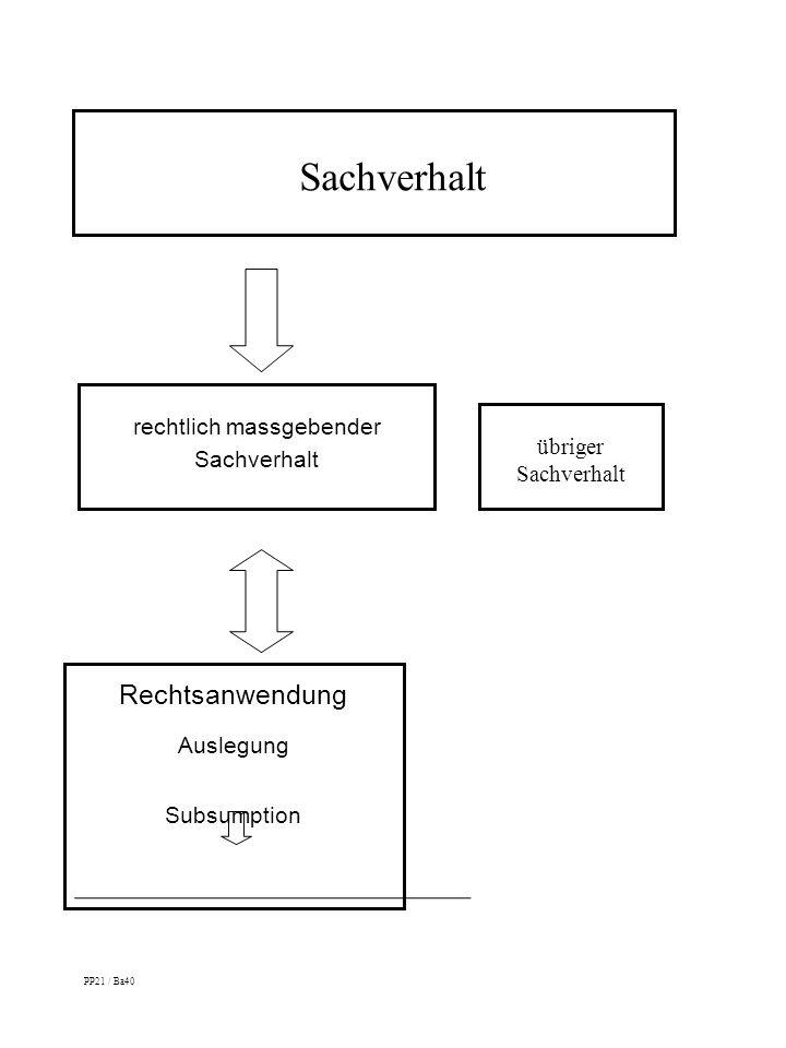 rechtlich massgebender Sachverhalt übriger Sachverhalt Rechtsanwendung Auslegung Subsumption PP21 / Ba40 Sachverhalt