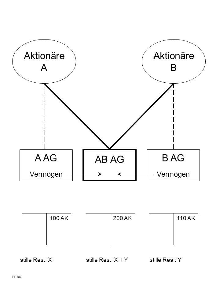 Aktionäre A B AG Vermögen PP 98 AB AG A AG Vermögen Aktionäre B 100 AK200 AK110 AK stille Res.: Xstille Res.: X + Ystille Res.: Y