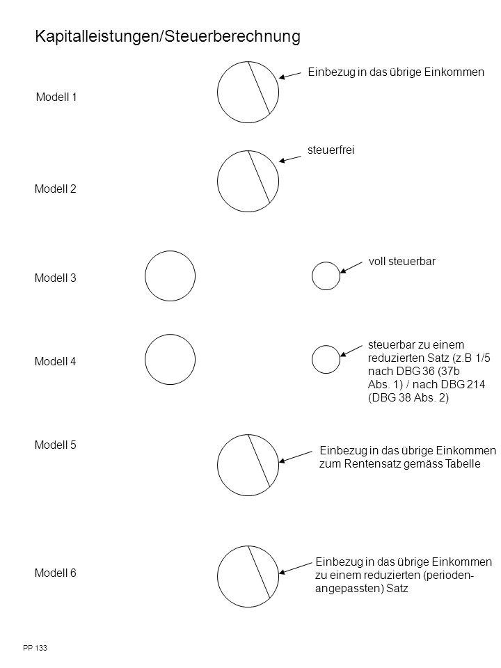 Modell 1 Modell 2 Modell 3 Modell 4 Modell 5 Modell 6 voll steuerbar steuerbar zu einem reduzierten Satz (z.B 1/5 nach DBG 36 (37b Abs.
