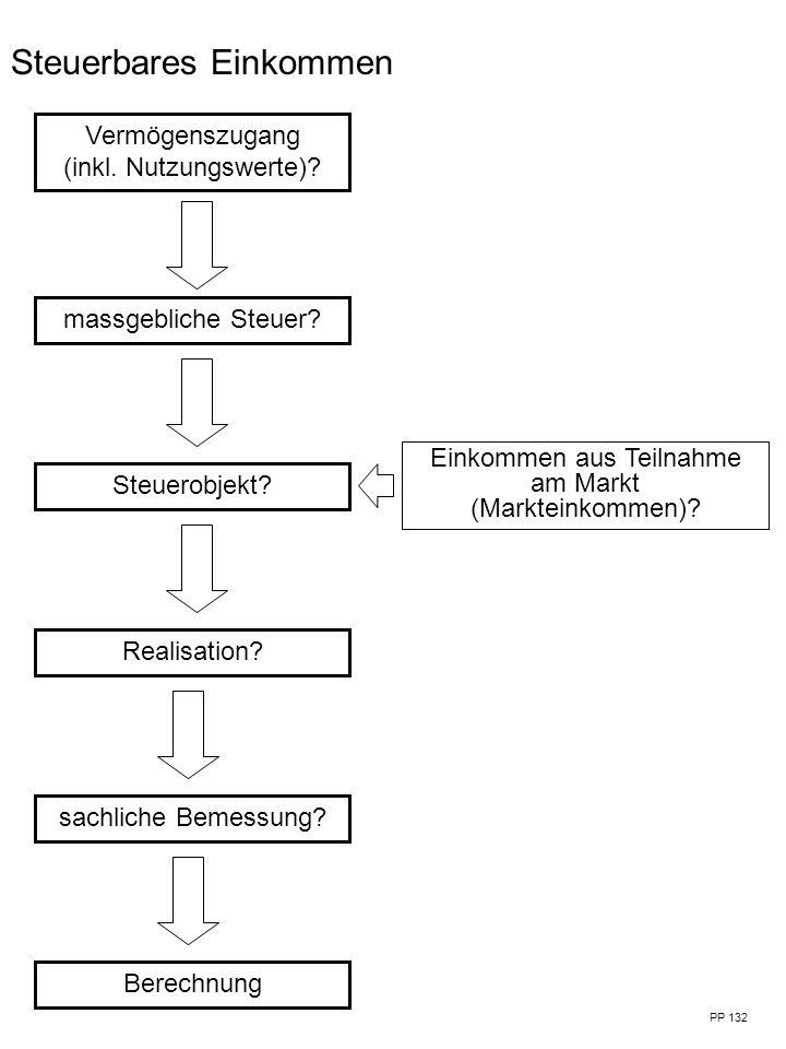 Vermögenszugang (inkl.Nutzungswerte). massgebliche Steuer.