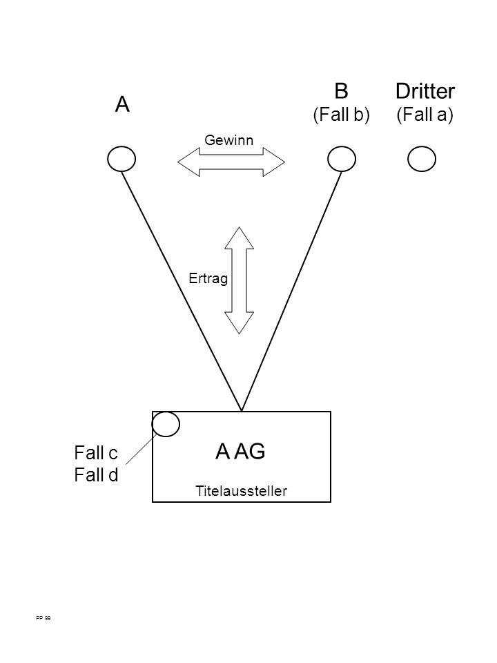 PP 99 A B (Fall b) Gewinn Ertrag A AG Titelaussteller Dritter (Fall a) Fall c Fall d