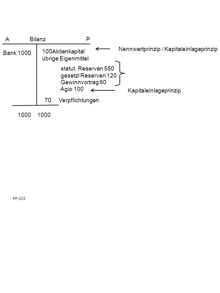 PP-203 Kapitaleinlageprinzip Bank 1000 100Aktienkapital übrige Eigenmittel statut.