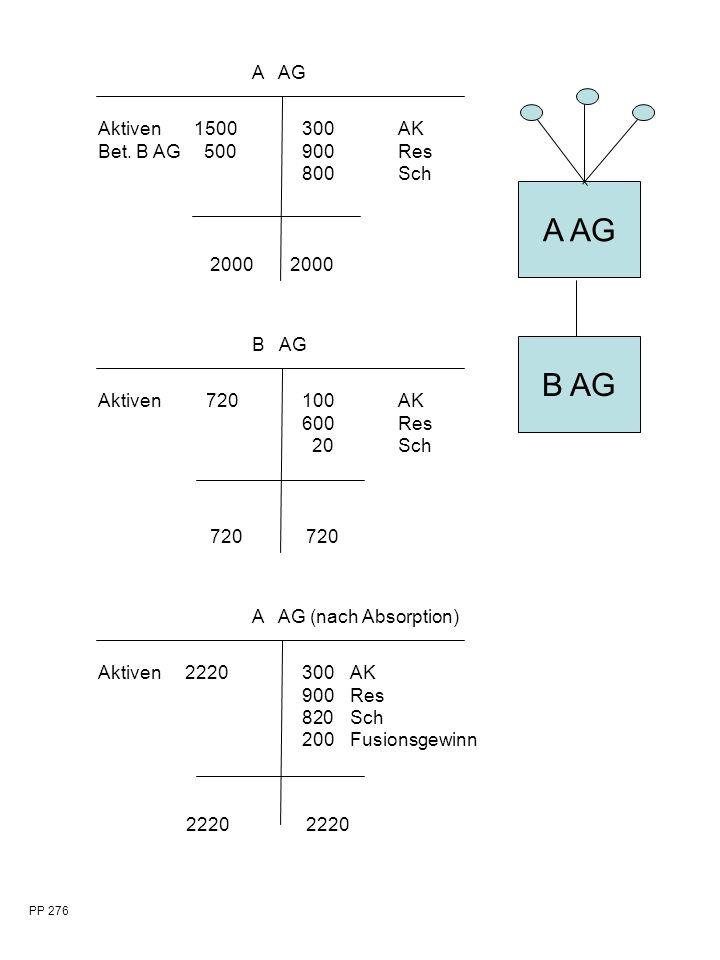 A AG B AG 2000 A AG Aktiven1500 Bet.