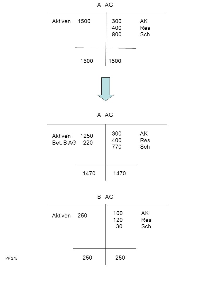 1500 A AG Aktiven 1500 1500 300AK 400Res 800Sch 1470 A AG Aktiven 1250 Bet.