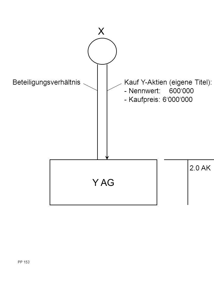 BeteiligungsverhältnisKauf Y-Aktien (eigene Titel): - Nennwert: 600'000 - Kaufpreis: 6'000'000 Y AG X 2.0 AK PP 153