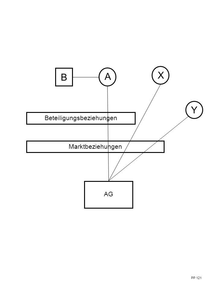 PP 121 Beteiligungsbeziehungen AG Marktbeziehungen B A X Y