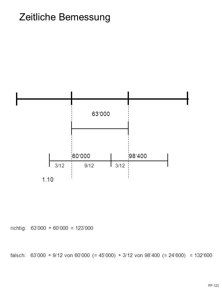 Zeitliche Bemessung 63'000 richtig: 63'000 + 60'000 = 123'000 falsch: 63'000 + 9/12 von 60'000 (= 45'000) + 3/12 von 98'400 (= 24'600) = 132'600 PP 120 1.10 3/129/12 3/12 60'00098'400