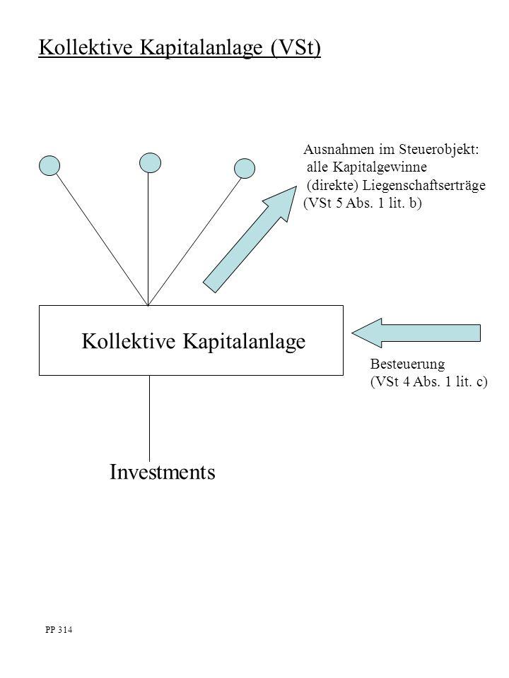 Kollektive Kapitalanlage (VSt) Kollektive Kapitalanlage Ausnahmen im Steuerobjekt: alle Kapitalgewinne (direkte) Liegenschaftserträge (VSt 5 Abs.