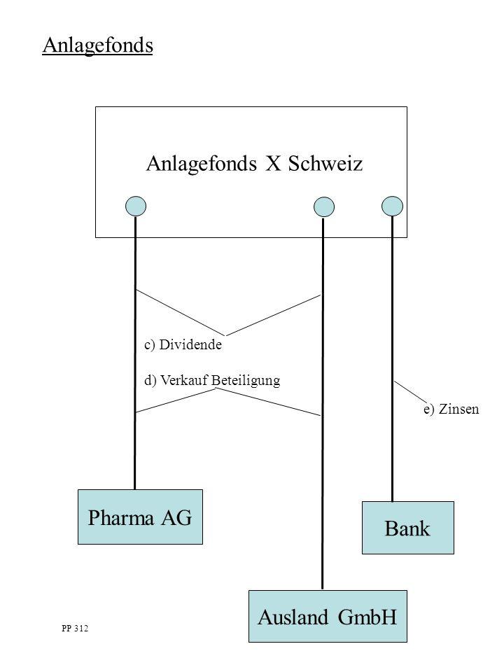 Anlagefonds Anlagefonds X Schweiz c) Dividende d) Verkauf Beteiligung Bank Ausland GmbH Pharma AG PP 312 e) Zinsen