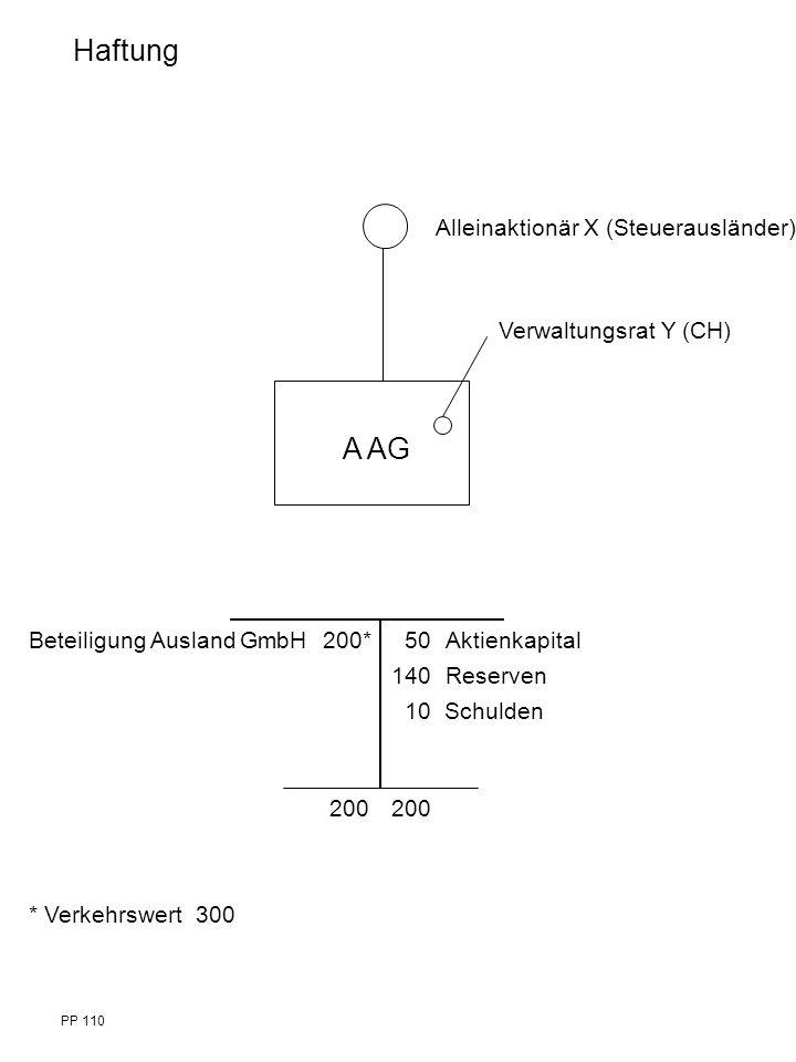 Alleinaktionär X (Steuerausländer) A AG Beteiligung Ausland GmbH 200* 50 Aktienkapital 140 Reserven 10 Schulden 200 Verwaltungsrat Y (CH) * Verkehrswert 300 Haftung PP 110