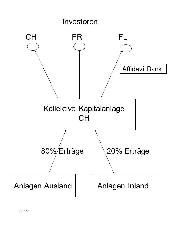 Kollektive Kapitalanlage CH Investoren CH FR FL Anlagen Ausland Anlagen Inland PP 146 20% Erträge80% Erträge Affidavit Bank