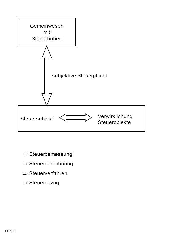 Wirtschaftliche Dreifachbelastung M GmbH 100 % Stammeinlagen Dividende (Vermögenssteuer) (Einkommenssteuer) Eigenkapital Gewinn (Kapitalsteuer) (Gewinnsteuer) PP 108 A T AG Eigenkapital Gewinn (Kapitalsteuer) (Gewinnsteuer)