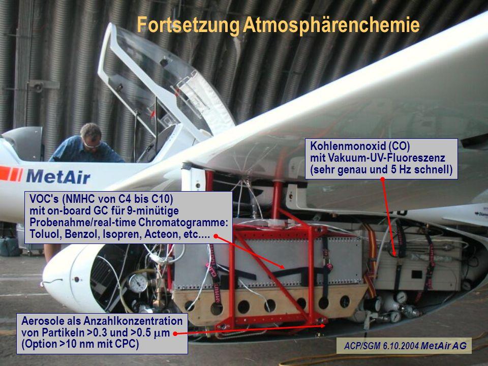 VOC s (NMHC von C4 bis C10) mit on-board GC für 9-minütige Probenahme/real-time Chromatogramme: Toluol, Benzol, Isopren, Acteon, etc....